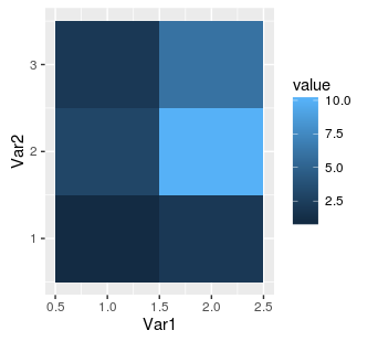 ggplot2 heat map