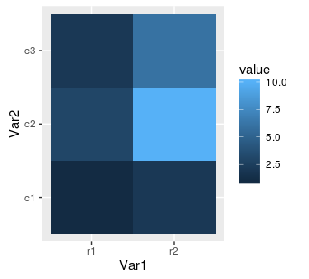 ggplot2 heat map with names