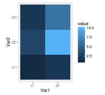 ggplot2 heat map with square tiles