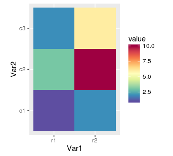 ggplot2 heat map with custom colours
