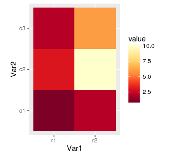 ggplot2 heat map with yellow or red palette
