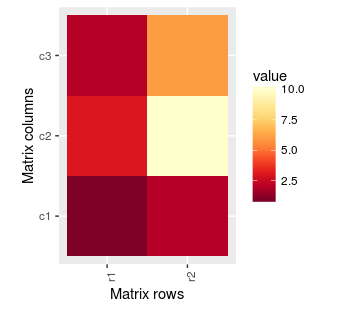 ggplot2 heat map with labels and text rotating